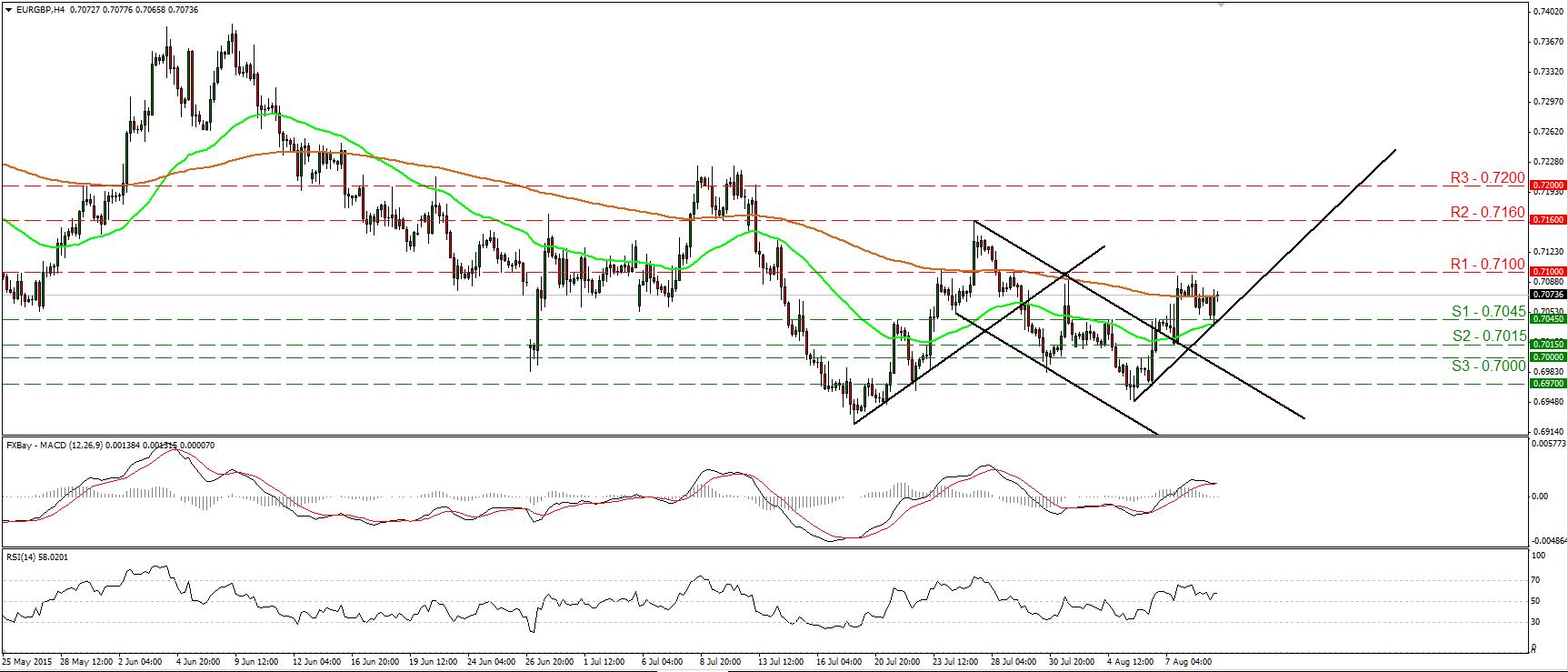 EURGBP_11Aug2015