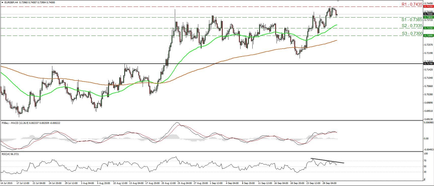 EURGBP_30Sep2015