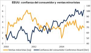 Confianza consumidor EEUU Enero 2016