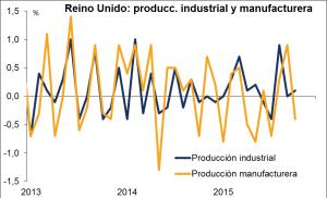 Produccion industrial Reino Unido Enero 2016