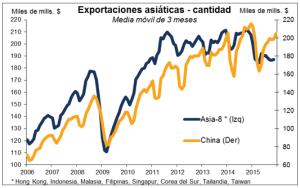 Exportaciones asiáticas Enero 2016