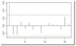 autocorrelacion parcial
