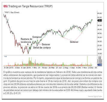 trading en Targa Resources