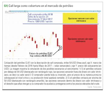 opcion Call cobertura petróleo