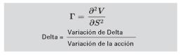 fórmula Delta