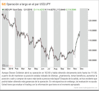 Operación largo USD/JPY