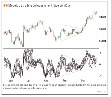 Modelo de trading del caos del índice dólar