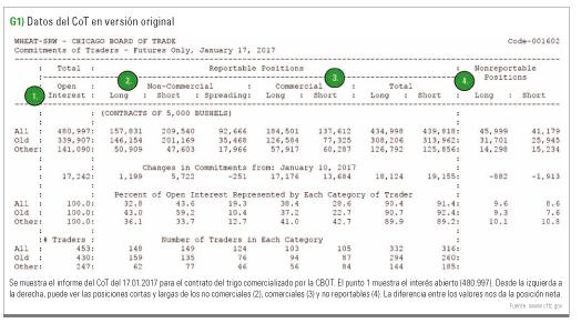 Datos CoT