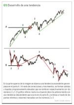 Los traders listos leen los precios. Averigüe lo que piensa el mercado