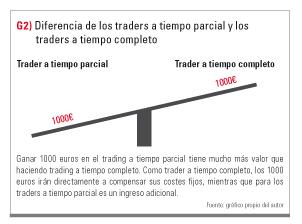 Traders tiempo parcial vs completo