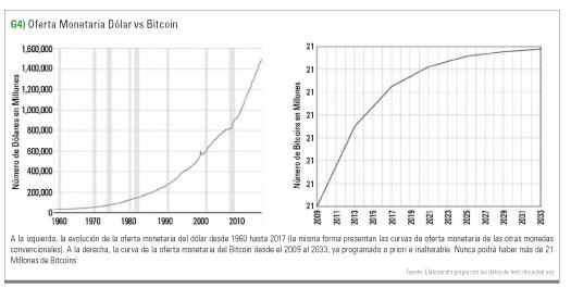 Oferta monetaria dólar vs Bitcoin