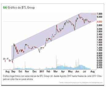 gráfico BTL Group