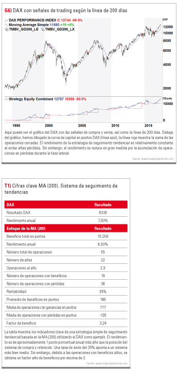 trading con DAX en 200 días