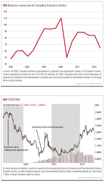 balanza comercial Canadá y EEUU