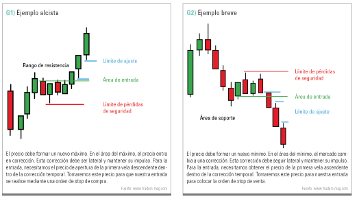 Ejemplo roturas trading