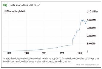 oferta monetaria del dolar