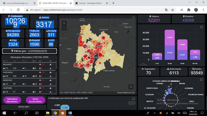 La COVID-19 afloja en Sabana Centro: La región registra solo tres fallecimientos, Cogua y Tenjo sin nuevos contagios, y 97 nuevos casos.