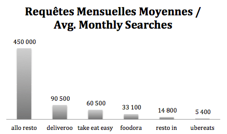 requetes mensuelles marque livraison repas