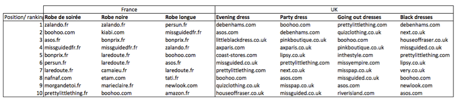 positions robes