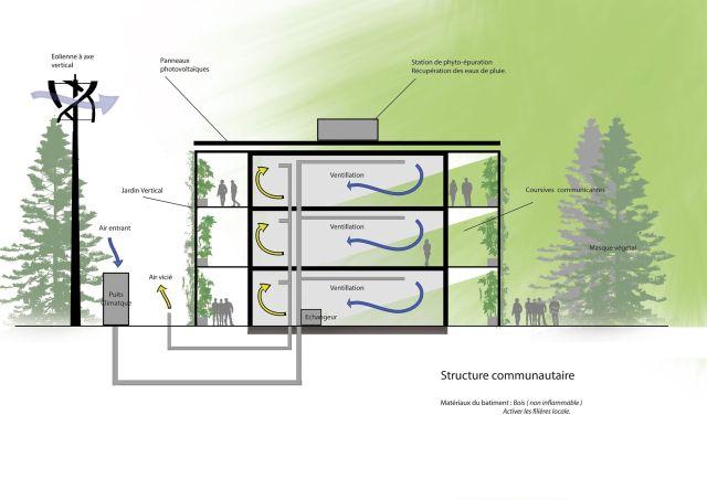 Fonctionnement énergie renouvelable dans une résidence