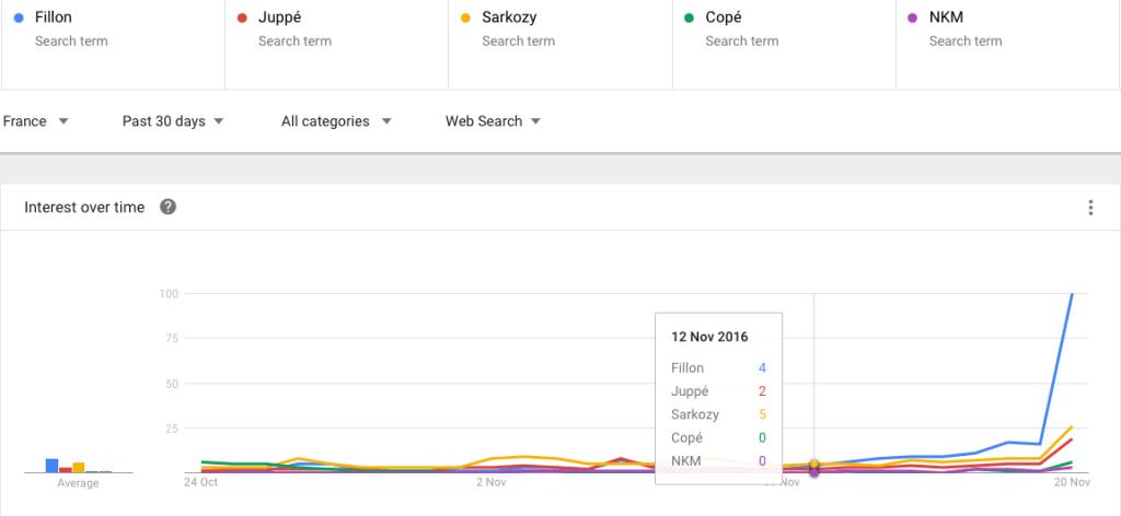 Fillon Juppe Sarkozy coppe nkm google trends
