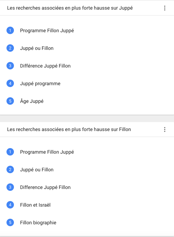 Google trends questions fillon juppe