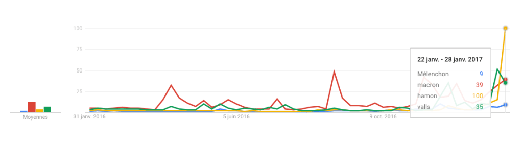 google trends left wing primary