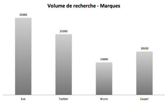 keywords volumes matresses brands graph
