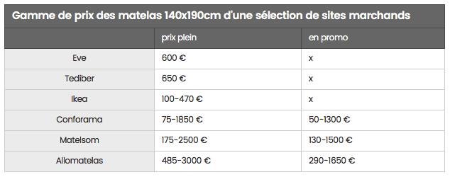 JDN - Matresses prices comparison France