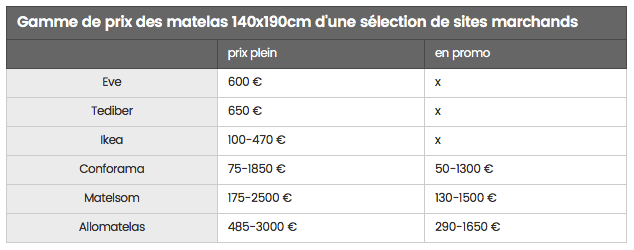 JDN - Matresses prices comparison France