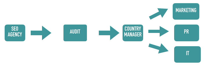 Graph Country Manager France Process – with SEO agency