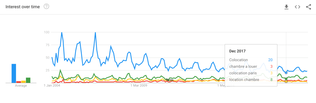 Google trends colocation