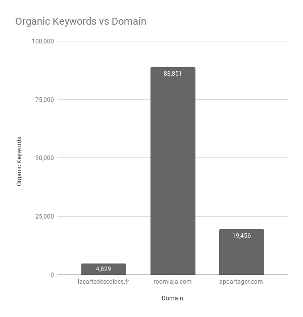 Organic Keywords vs Domain-FR