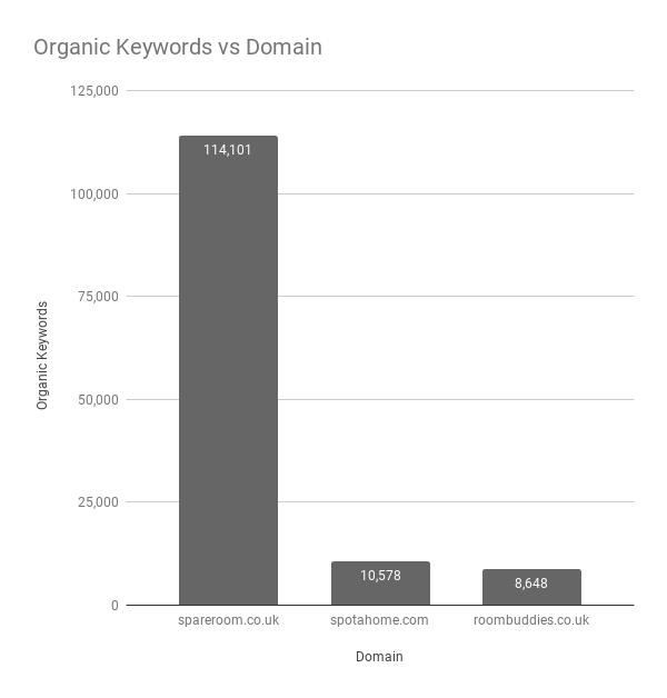 Organic Keywords vs Domain-UK