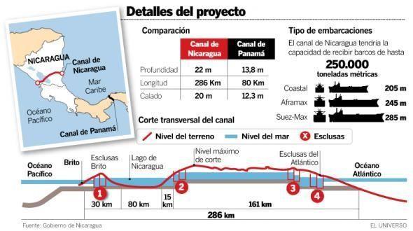 Canal de Nicaragua 2