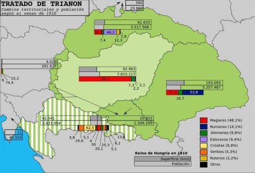 Gran Hungría