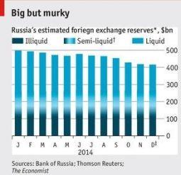 Reservas Rusia