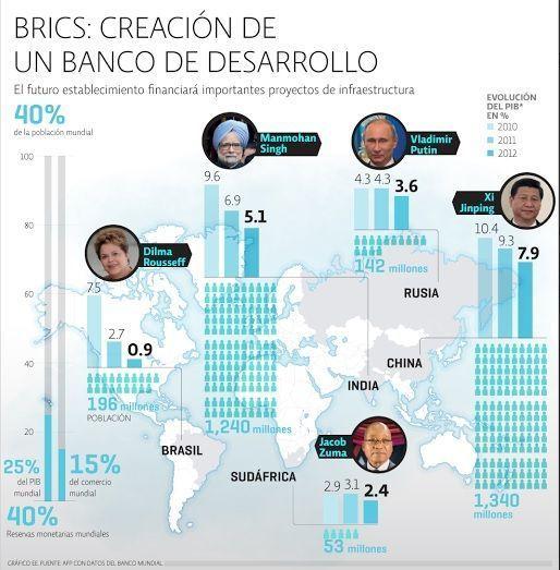 Banco de desarrollo BRICS