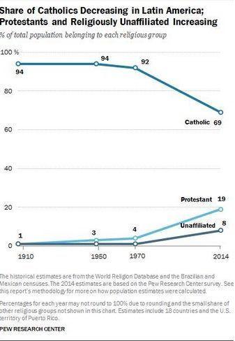 Religiones en América Latina