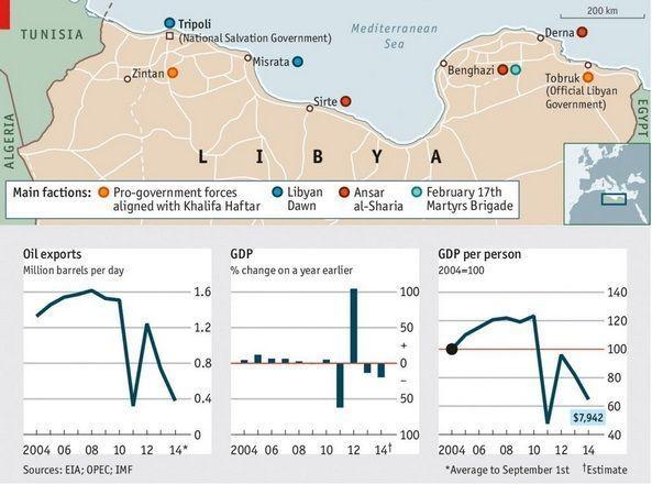 África - Libia - Economía - Producción - Conflictos - Situación en 2014 de Libia