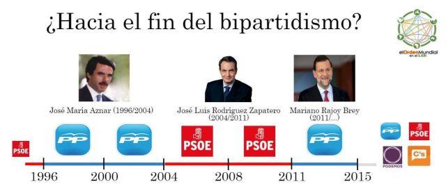 Bipartidismo España