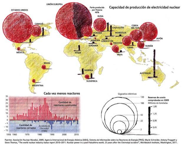 Mundo - Energía - Economía - Producción - Producción de energía nuclear