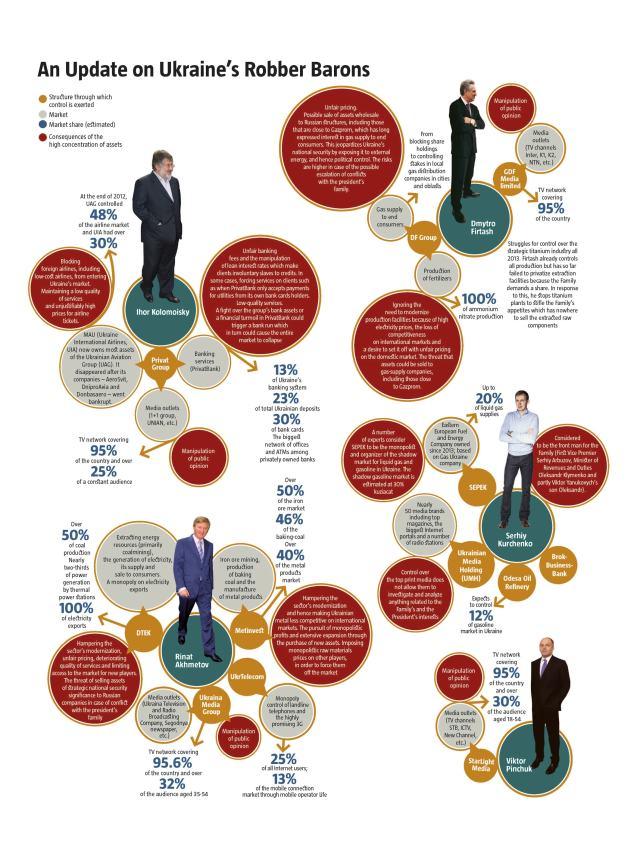 Infografía oligarcas