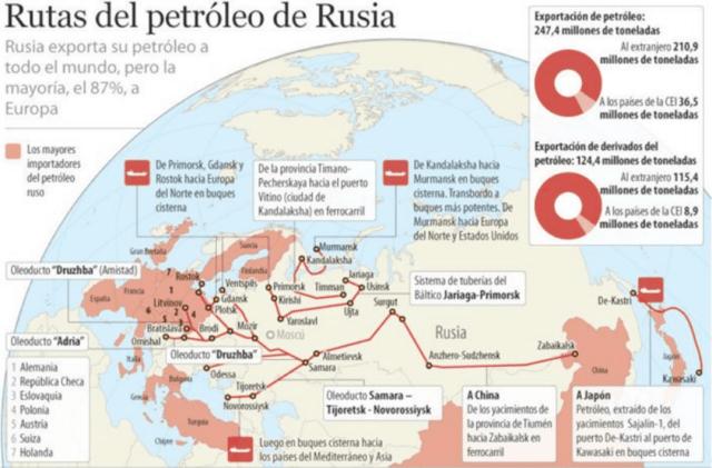 En el mapa se pueden apreciar las vías de exportación del petróleo ruso.