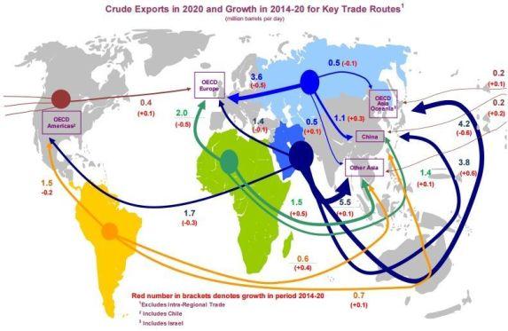Exportaciones de petróleo en 2020 y el cambio respecto a 2014. Fuente: Agencia Internacional de la Energía.