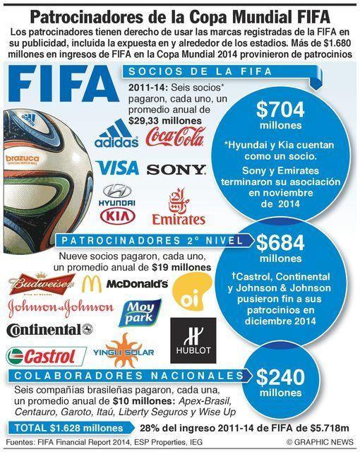 patrocinadores-de-la-FIFA copa mundo 2014