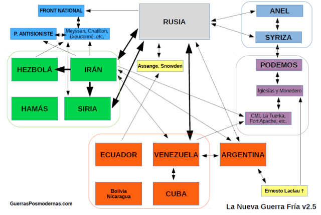 Esquema gráfico creado por Jesús M. Pérez, escrito del blog Guerras Posmodernas, en el cual vincula a Irán con Podemos debido a la relación entre Hispan TV y los programas que dirige Pablo Iglesias.