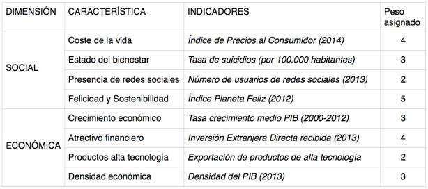 Peso asignado a cada indicador para componer el IDSE