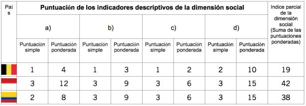 Puntuación de los indicadores descriptivos de la dimensión social