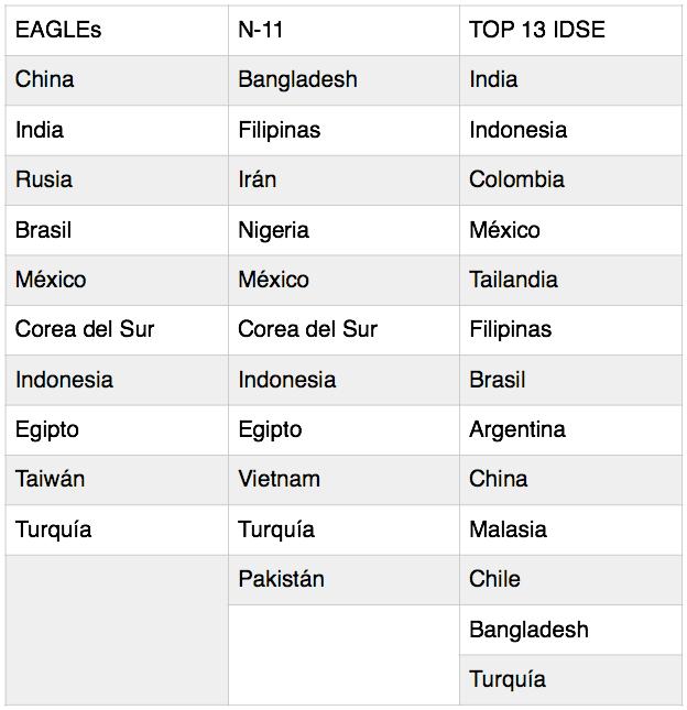 Países emergentes según distintos estudios